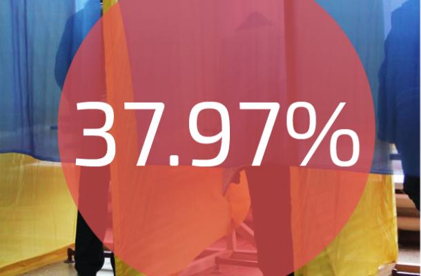 لجنة الانتخابات المركزية : بلغت نسة المشاركة 37.97% حتى الساعة 15:00