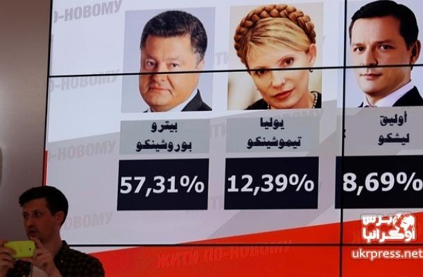 النتائج الأولية غير الرسمية للانتخابات الرئاسة الأوكرانية تشير إلى فوز بوروشينكو