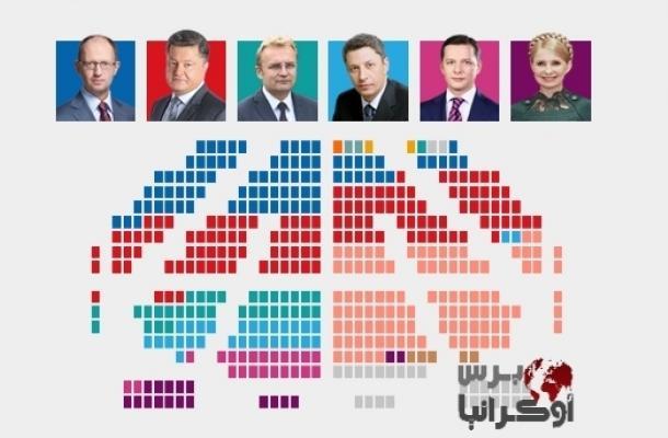 التشكيلة البرلمانية الجديدة