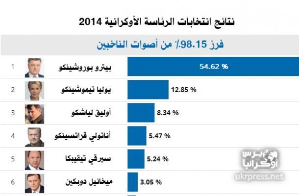 نتائج فرز 98.15% من أصوات الناخبين وفق لجنة الانتخابات المركزية